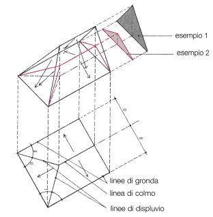 Untitled document for Inquadratura del tetto del padiglione