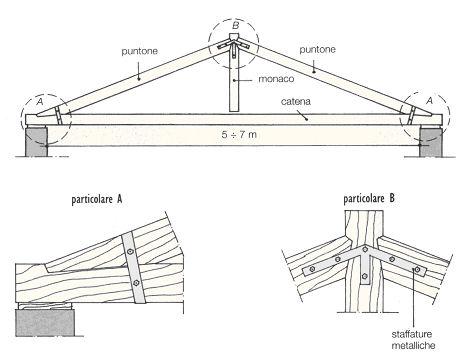Calcolo capriata semplice in legno profilati alluminio for Falda significato